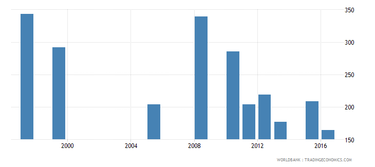 mauritania government expenditure per secondary student constant us$ wb data