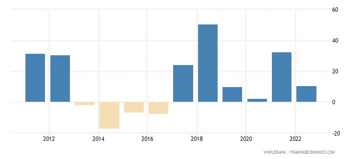 mauritania gross capital formation annual percent growth wb data
