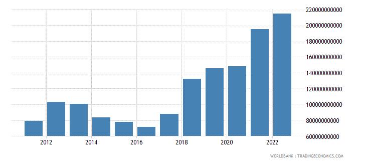 mauritania gross capital formation constant lcu wb data
