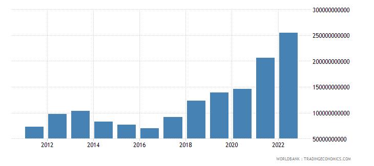 mauritania gross capital formation current lcu wb data