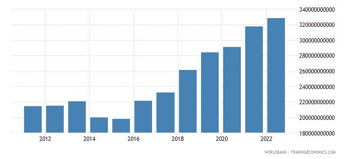 mauritania gross domestic income constant lcu wb data