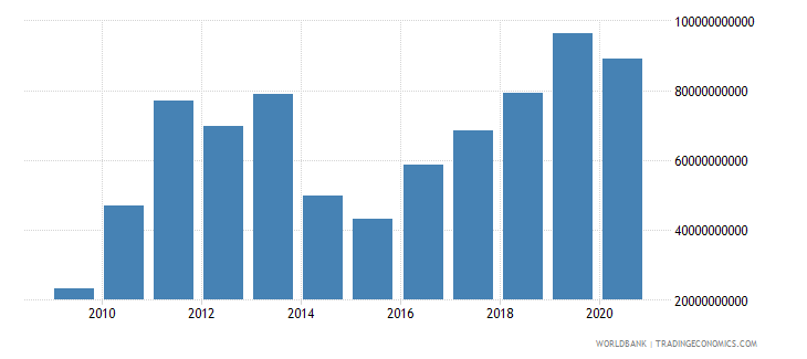 mauritania gross domestic savings current lcu wb data