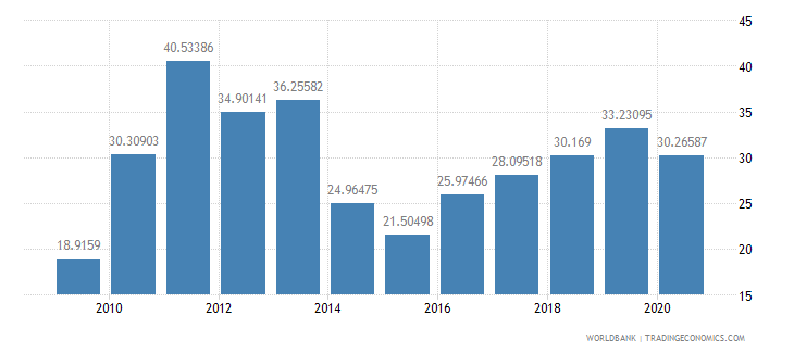 mauritania gross domestic savings percent of gdp wb data