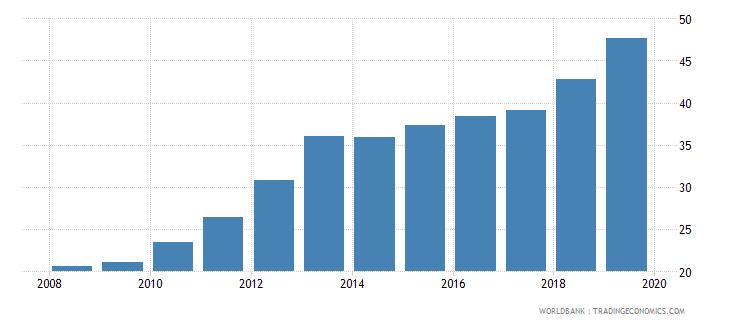 mauritania gross enrolment ratio lower secondary female percent wb data