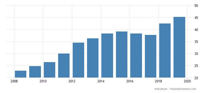 mauritania gross enrolment ratio lower secondary male percent wb data