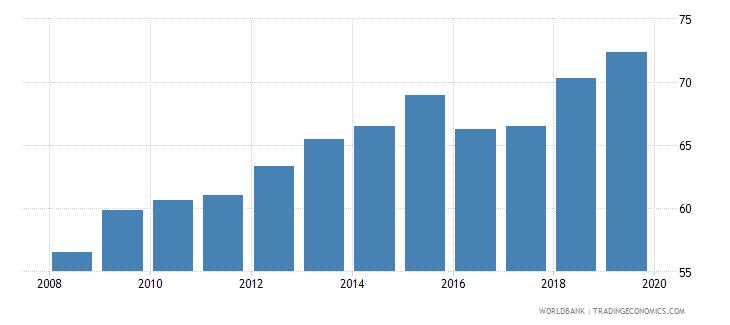 mauritania gross enrolment ratio primary and secondary female percent wb data
