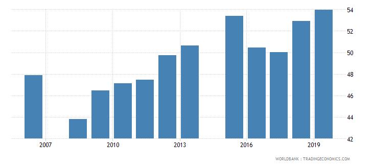 mauritania gross enrolment ratio primary to tertiary male percent wb data