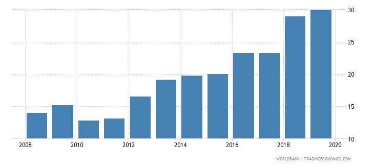 mauritania gross enrolment ratio upper secondary female percent wb data
