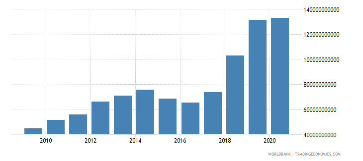 mauritania gross fixed capital formation current lcu wb data