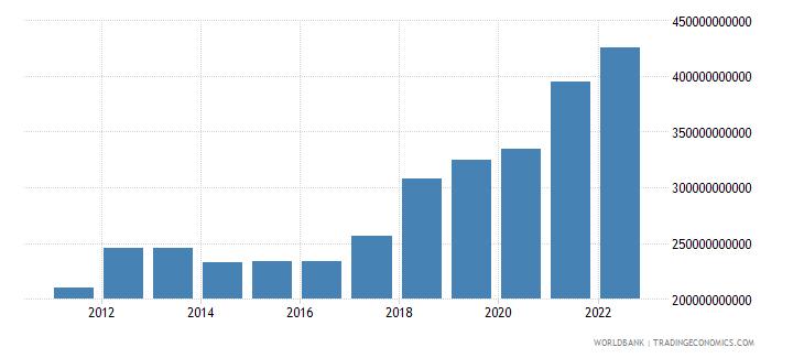 mauritania gross national expenditure constant lcu wb data