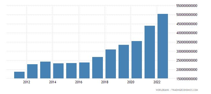 mauritania gross national expenditure current lcu wb data