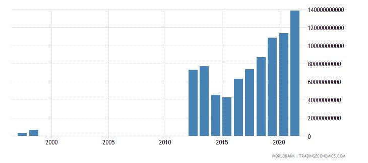 mauritania gross savings current lcu wb data