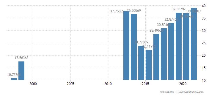 mauritania gross savings percent of gni wb data