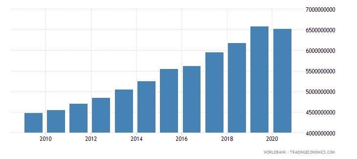 mauritania gross value added at factor cost constant 2000 us dollar wb data