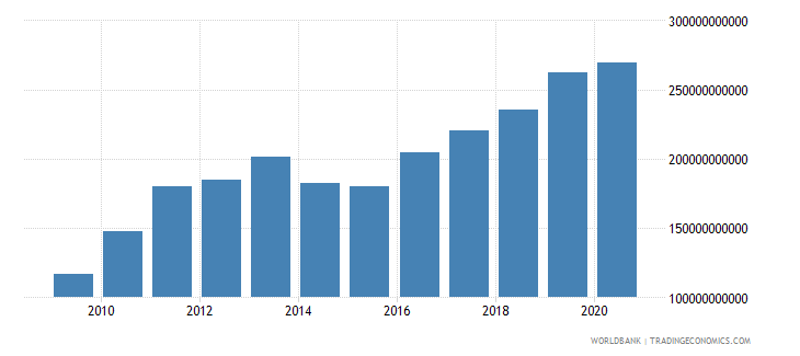 mauritania gross value added at factor cost current lcu wb data