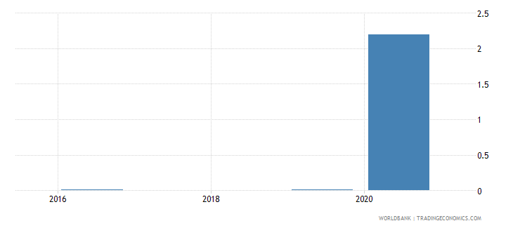 mauritania high technology exports percent of manufactured exports wb data