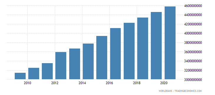 mauritania household final consumption expenditure constant 2000 us dollar wb data