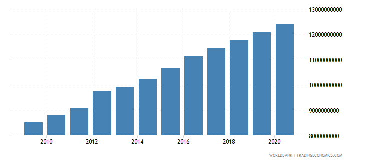 mauritania household final consumption expenditure ppp constant 2005 international dollar wb data