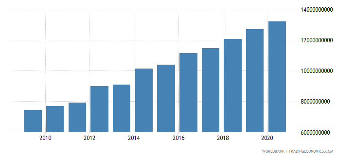 mauritania household final consumption expenditure ppp us dollar wb data