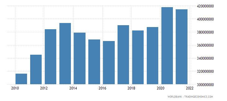 mauritania ibrd loans and ida credits dod us dollar wb data