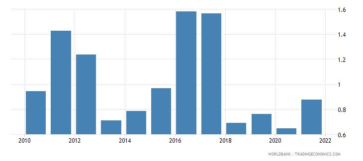 mauritania ict goods imports percent total goods imports wb data