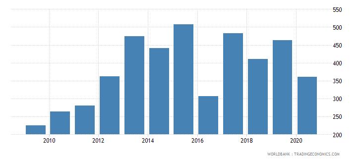 mauritania import volume index 2000  100 wb data