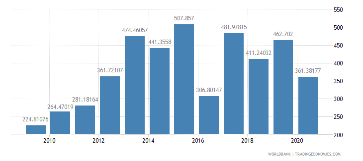 mauritania import volume index 2000  100 wb data