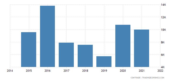 mauritania imports australia
