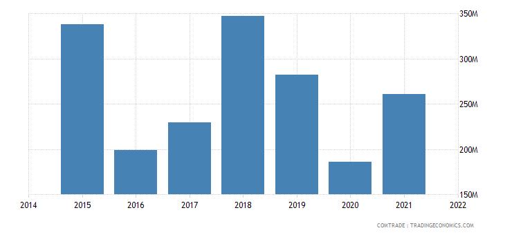 mauritania imports belgium
