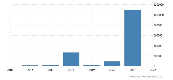 mauritania imports ecuador