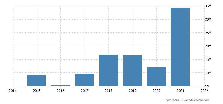 mauritania imports egypt
