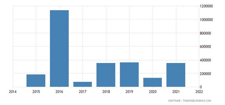 mauritania imports gabon