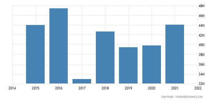 mauritania imports germany