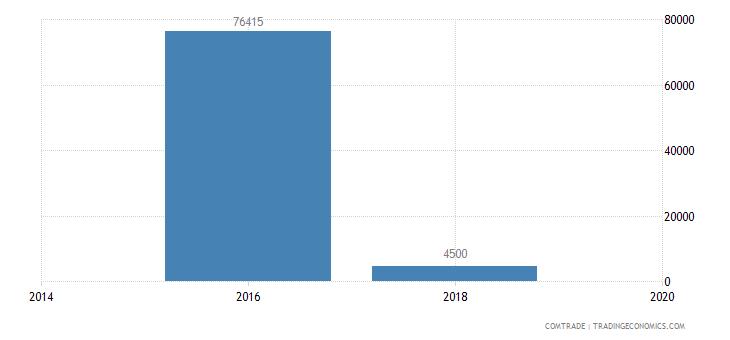 mauritania imports guinea bissau