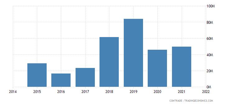 mauritania imports india