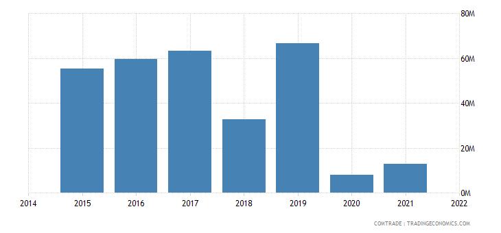 mauritania imports italy
