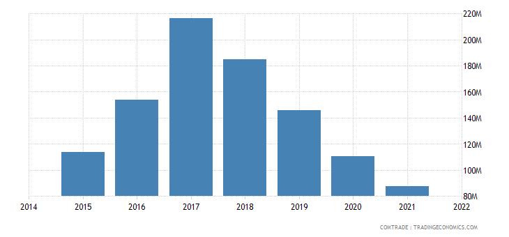 mauritania imports netherlands