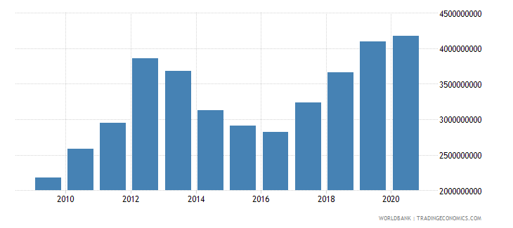 mauritania imports of goods and services constant 2000 us dollar wb data
