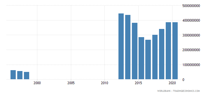 mauritania imports of goods services and income bop us dollar wb data