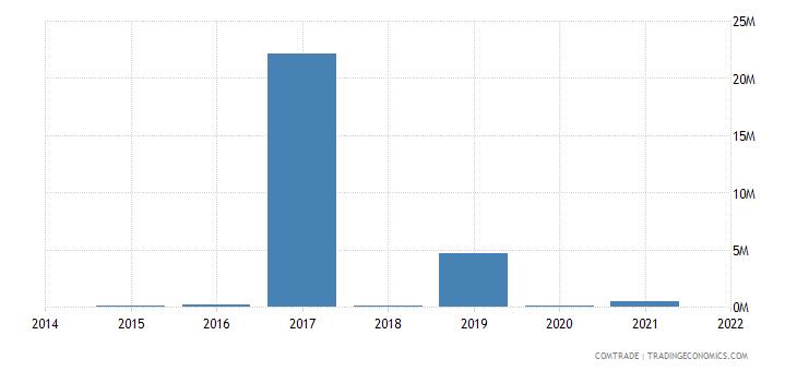 mauritania imports panama