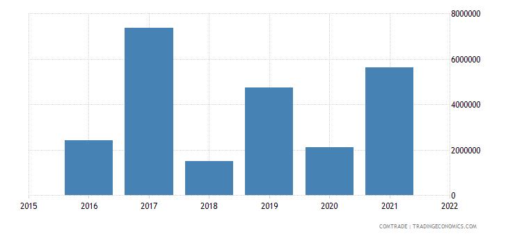 mauritania imports swaziland