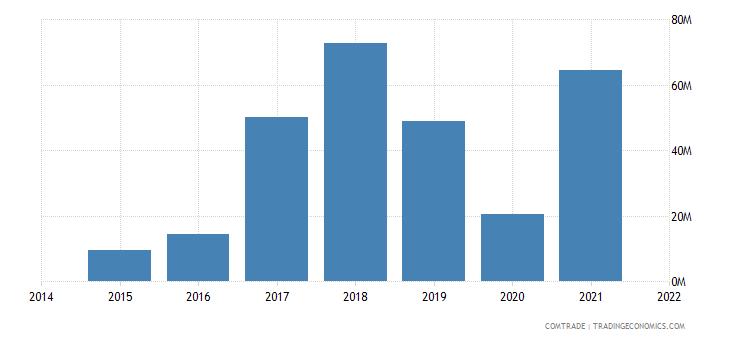 mauritania imports ukraine