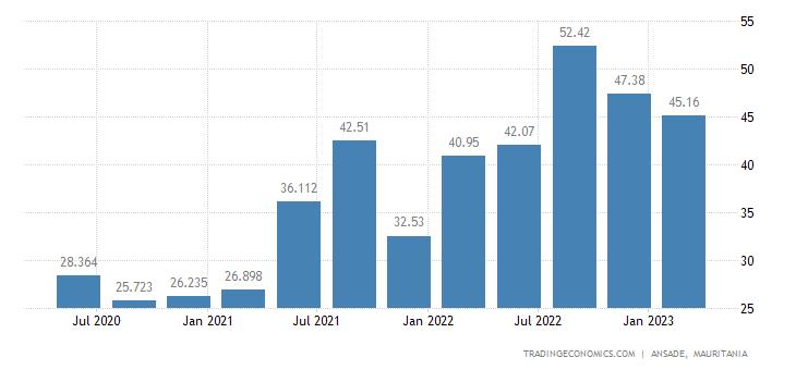 Mauritania Imports
