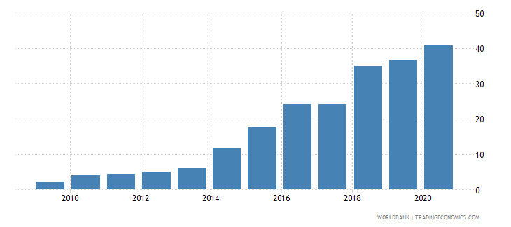 mauritania individuals using the internet percent of population wb data