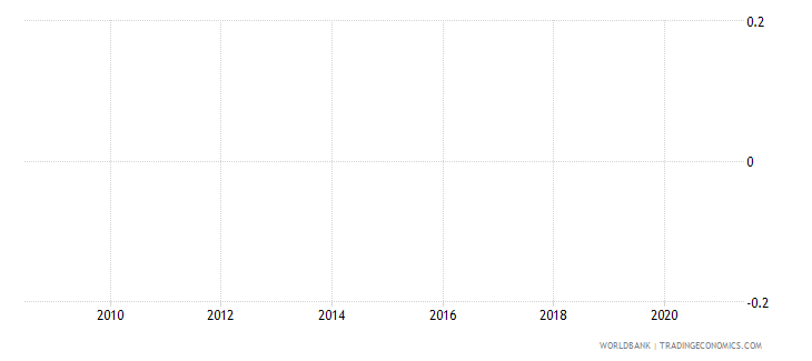 mauritania industrial production index wb data