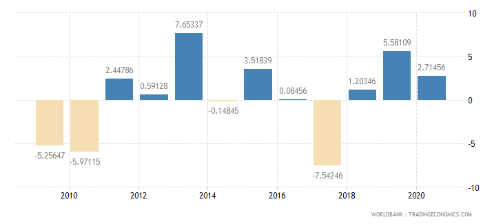 mauritania industry value added annual percent growth wb data