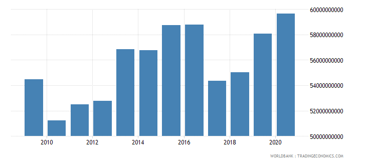 mauritania industry value added constant lcu wb data