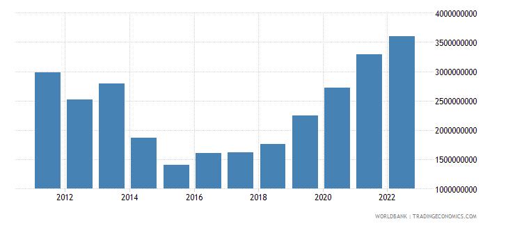 mauritania industry value added us dollar wb data
