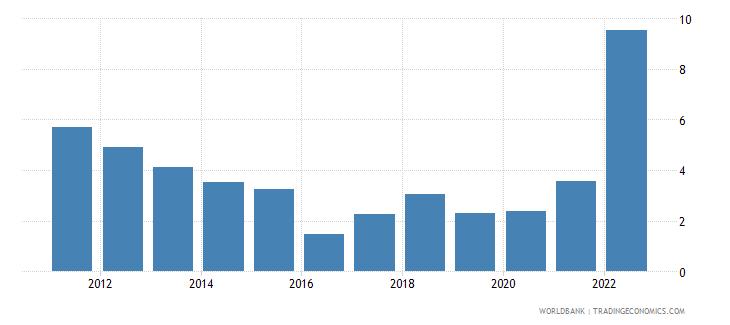 mauritania inflation consumer prices annual percent wb data
