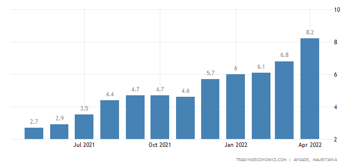 Mauritania Inflation Rate